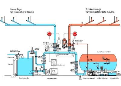 Rohrsanierung von Heizungs-, Sprinkler- und Löschleitungen